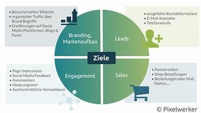 Marketing Advertising Ziele Agentur Methods Solid Better