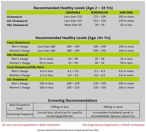 blood cholesterol levels normal range best 25 normal cholesterol level ideas on