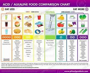 Pin On Food Tips Lists