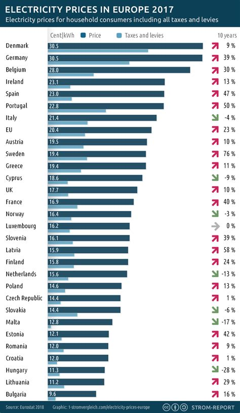 electricity prices  europe  pays