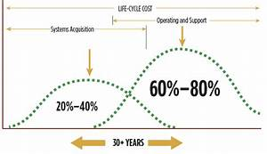 Life Cycle Costing In Construction Reduce Your Building 39 S