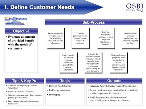 Define Customer by Ppt A Market Feasibility Study Powerpoint Presentation