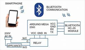 Voice Controlled Home Automation System