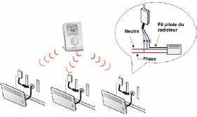 Reglage Thermostat Radiateur Electrique : syst me de programmation de chauffage ~ Dailycaller-alerts.com Idées de Décoration