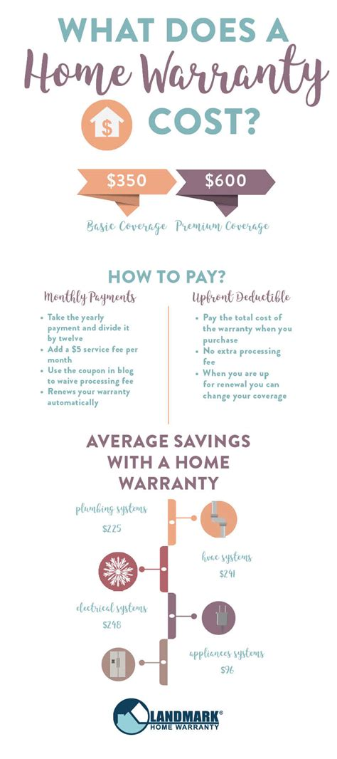 Home appliance insurance provides coverage for major systems and appliances. What Does a Home Warranty Cost?