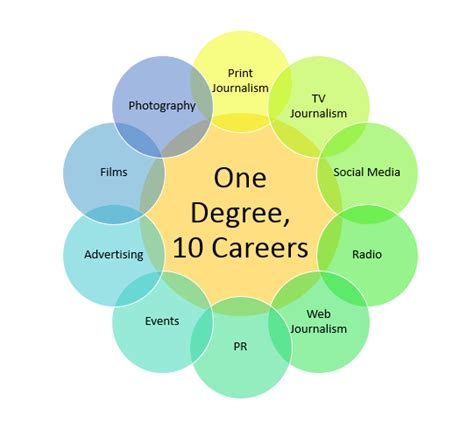 mass communications degree easy media