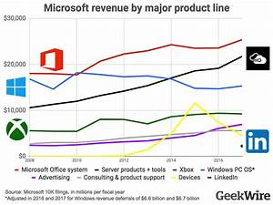 New numbers show how Microsoft's biggest businesses are ...