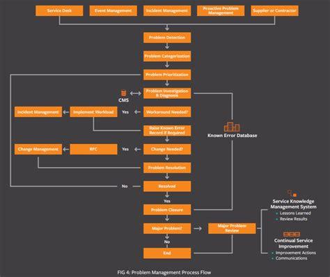 itil problem management  practices processes flow