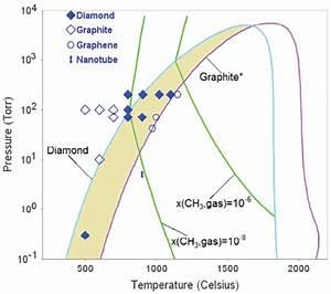 The Pressure Vs  Temperature Phase Diagram Of Carbon Where