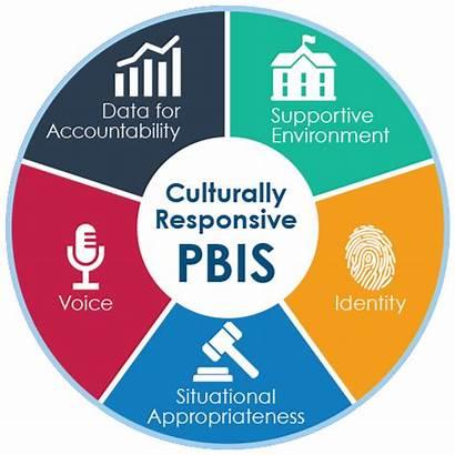 Culturally Responsive Pbis Practices Voice Florida Cbcs
