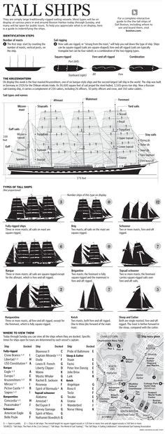 Parts Of A Boat Crossword by Parts Of A Sailing Frigate Sky