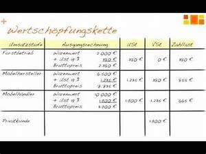 Mehrwertsteuer Berechnen Excel : umsatzsteuer vorsteuer mehrwertsteuer einfach erkl rt f r unternehmer ~ Themetempest.com Abrechnung