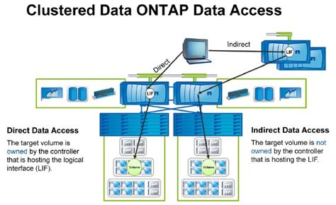 NetApp – Clustered DATA ONTAP - Read Operations - Part 4 ...