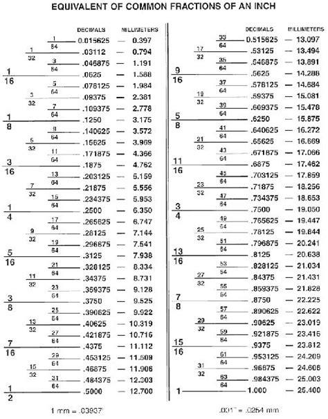 Fractions / Decimal Conversion Chart | Handy measures