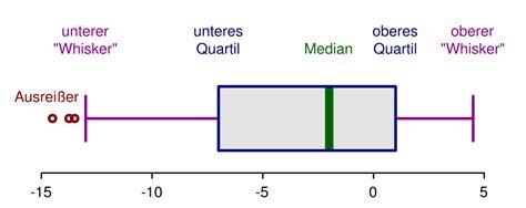 box plot wikipedia