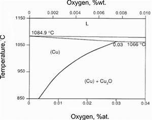 Copper Nickel Phase Diagram