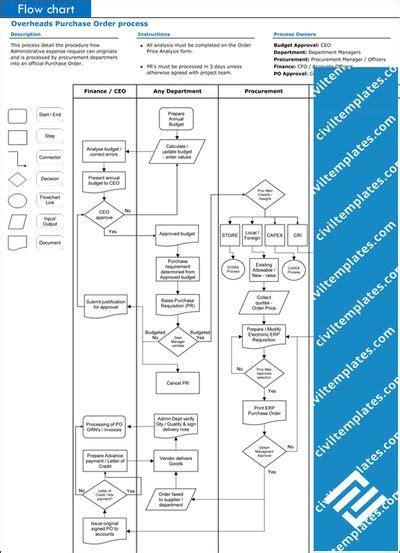 procurement process flow chart flow chart template