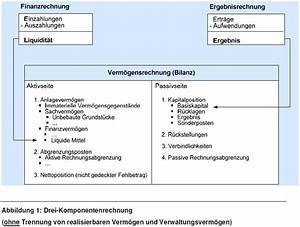 Rechnung Bestandteile : doppik neues rechnungswesen online verwaltungslexikon ~ Themetempest.com Abrechnung