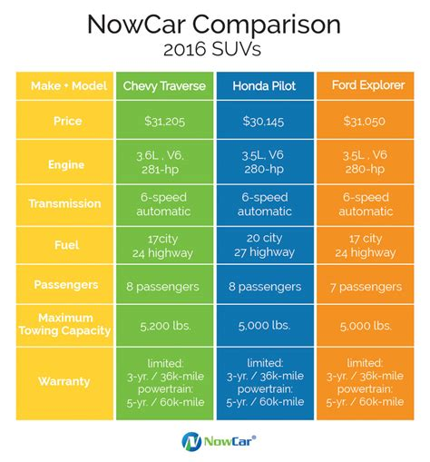 nowcar suv comparison chevy ford honda