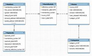 Learn Er Modeling With A Case Study