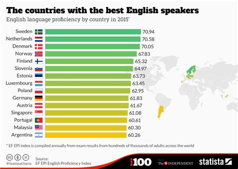 Finland No 1 Scandinavia Tops List Of S Chart The Countries With The Best Speakers Statista