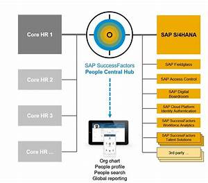 Sap Successfactors People Central Hub  All You Need To