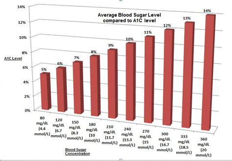 a1c levels chart small changes big health benefits