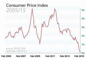 UK in deflation for the first time since 1960