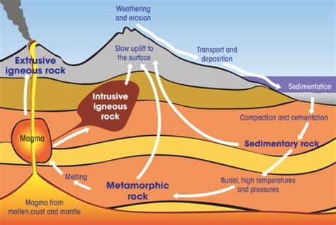 Diagram Of Rock by Top 7 Differences Between Metamorphic Rocks And Igneous Rocks