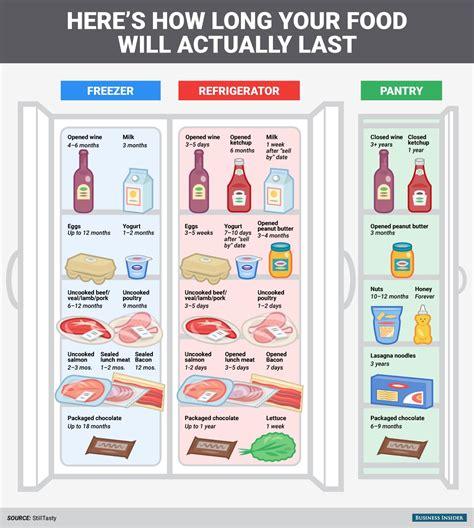 long freezer food keep fridge pantry meat things lasts refrigerator last shelf go expiration dates items infographic kitchen restaurant bad