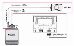 Interface Usb Mp3 Ipod Auxiliaire Alfa Romeo 147  156  159  Brera  Gt  Spider  Mito  U0026 Giulietta