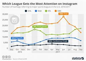 Instagram Followers Growth Chart Basketball S The Most Popular Major Us Sport On Social