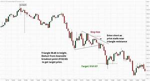Point And Figure Chart Thinkorswim Triangle Chart Patterns And Day Trading Strategies