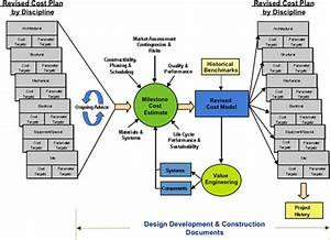 utilize cost and value engineering throughout the project With construction document management process
