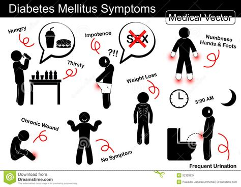 Type 2 Diabetes Signs And Symptoms Autos Post