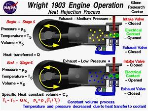 Heat Engine  Example Of Heat Engine