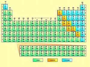 Metalloids On The Periodic Table | New Calendar Template Site