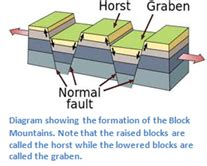 block mountains formed explain