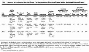 Lack of Evidence for the Efficacy of Memantine in Mild ...