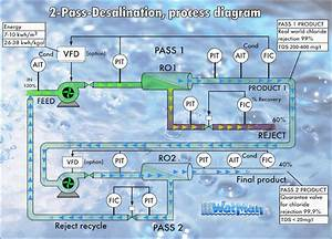 Watman Seawater Desalination By Reverse Osmosis