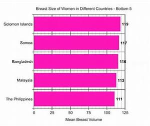 Malaysia Ranks 2nd Last In Country By Breast Size List
