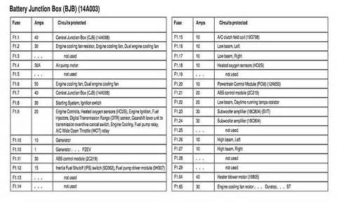 similiar ford focus fuse diagram keywords focus radio fuse number 2004 ford taurus fuse box diagram pictures to