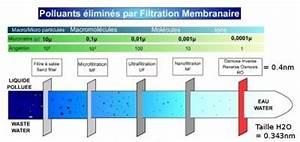 Osmose Inverse Prix : eau par osmose invers e ~ Premium-room.com Idées de Décoration