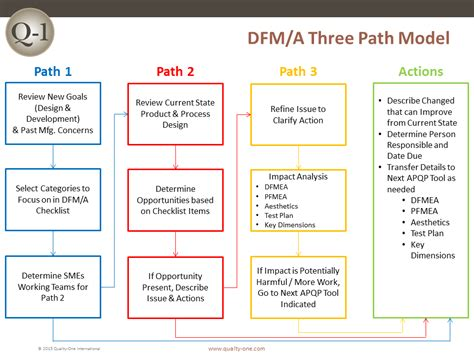 dfma  path model quality