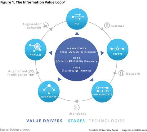 ten ways to create shareholder value computing
