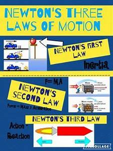 Remembering Newton U0026 39 S Laws Of Motion