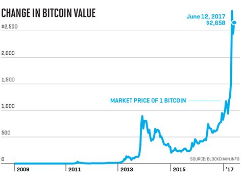 Until today, the true identity of satoshi nakamoto has not been verified though there has been speculation and rumor as to the price of bitcoin started off as zero and made its way to the market price you see today. Bitcoin exchange rate historical