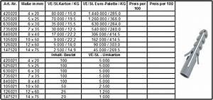 Dübel Gewicht Tabelle : kunsstoffflossend bel b2bbakle ~ Watch28wear.com Haus und Dekorationen