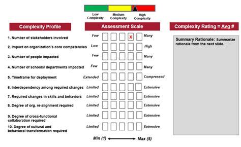 change complexity  readiness scorecards huit change