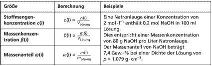 zusammensetzungsgroessen  chemie schuelerlexikon lernhelfer